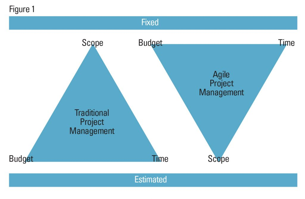 Agile Project Management in Analytics - Strategic Finance