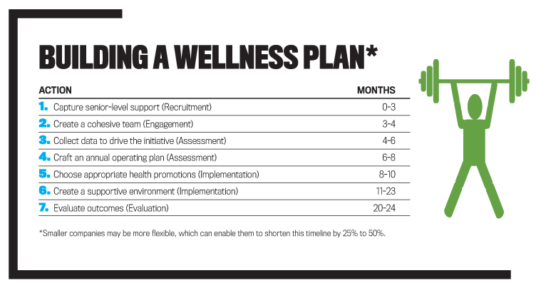 Saving money through wellness programs strategic finance for Personal wellness plan template