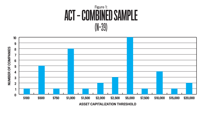 Asset capitalization thresholds: Is Diversity a Good Thing ...
