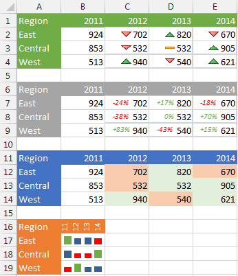 Excel: Visualizing Positive and Negative Changes - Strategic Finance