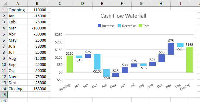 excel cash flow waterfall charts in excel 2016 strategic finance. Black Bedroom Furniture Sets. Home Design Ideas