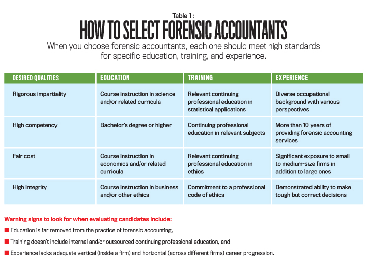 Forensic Accounting: Beyond The Courtroom - Strategic Finance