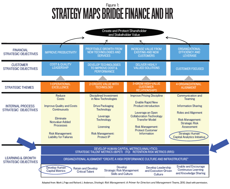 Cfo + Chro = Power Pair - Strategic Finance