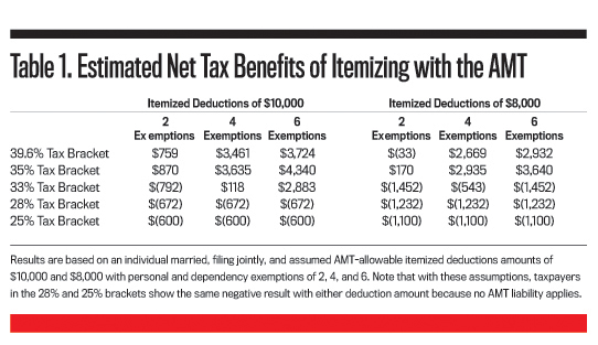 taxes: the standard deduction or itemized?