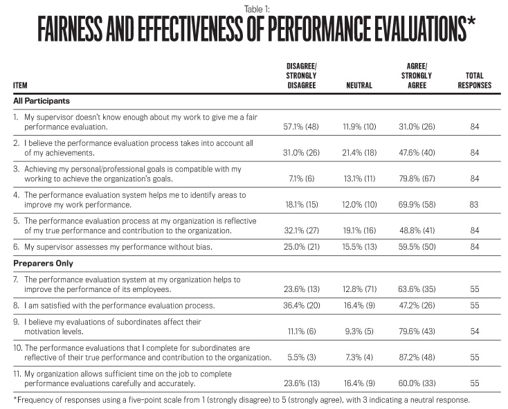 Harnessing The Power Of Performance Evaluations  Strategic Finance