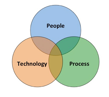 Figure 1: PEOPLE - PROCESS - TECHNOLOGY MODEL (PPT)