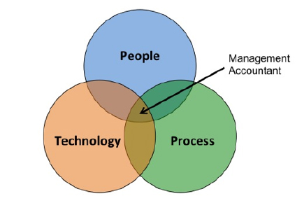 Figure 2: PEOPLE - PROCESS - TECHNOLOGY MODEL (PPT) & THE MANAGEMENT ACCOUNTANT