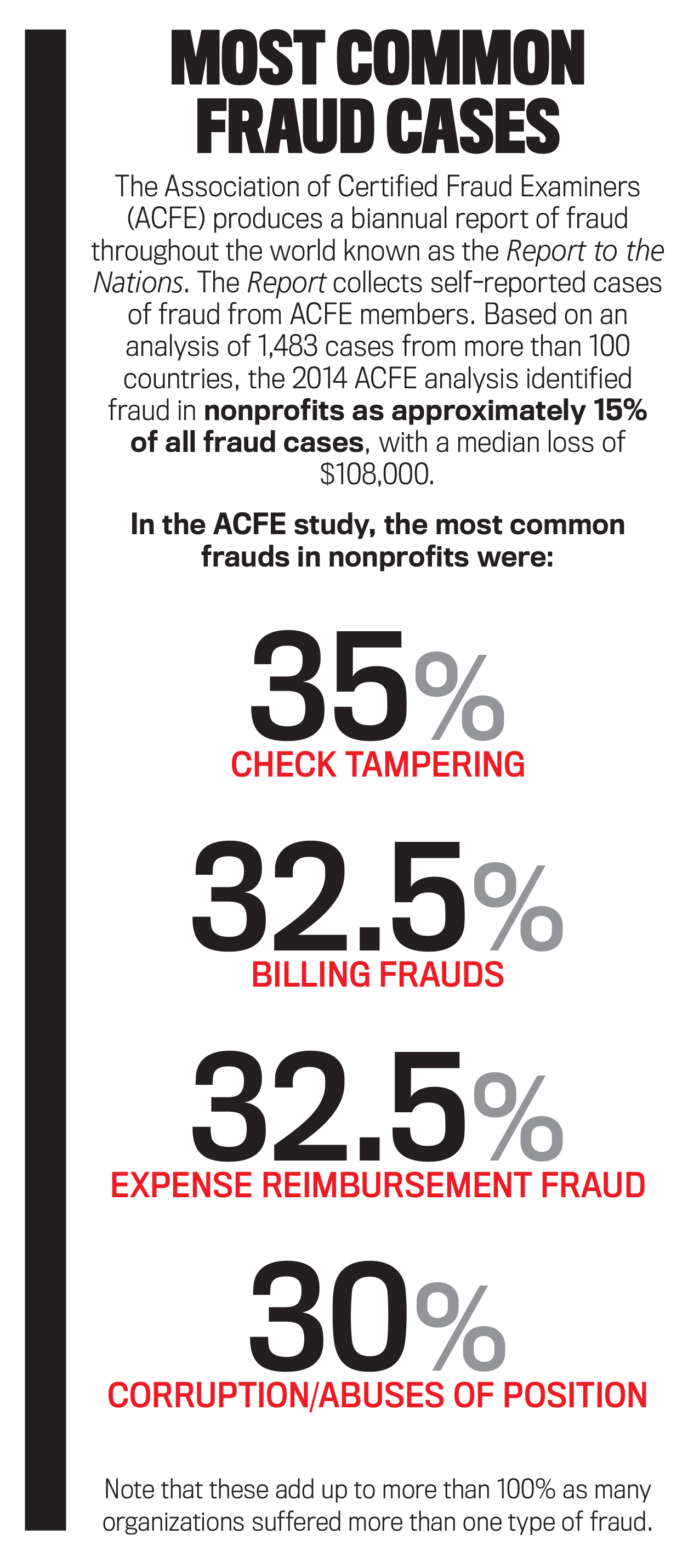 Nonprofit Fraud How Good Are Your Internal Controls