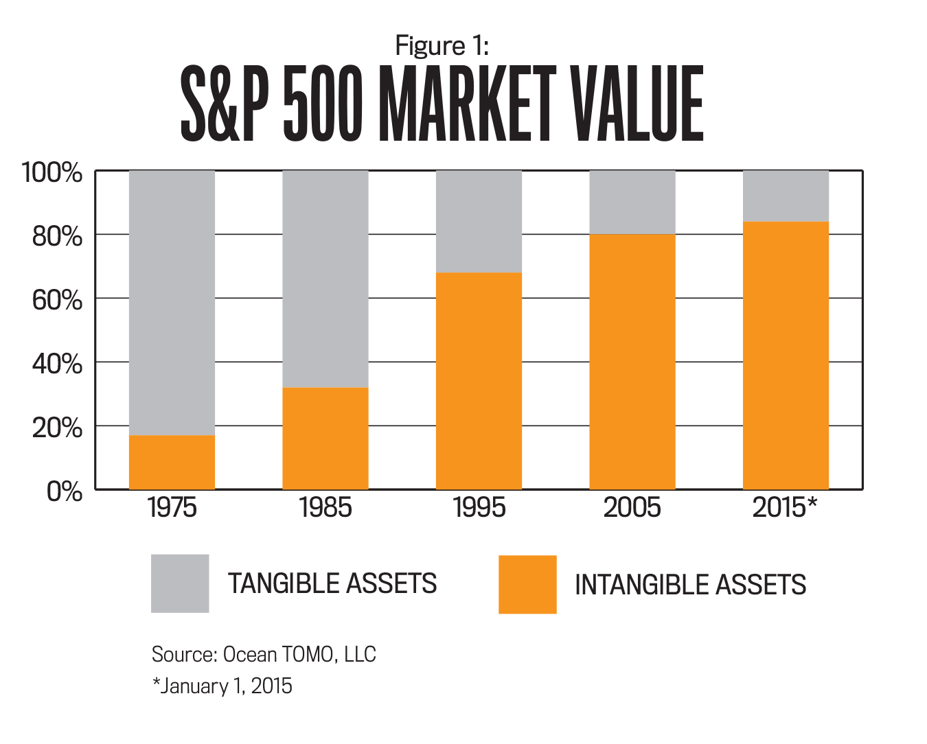 tangible and intangible assets A lot of people think they have to pick a side by investing in either tangible assets or intangible assets but why by thinking that you somehow have to choose between tangible and intangible.