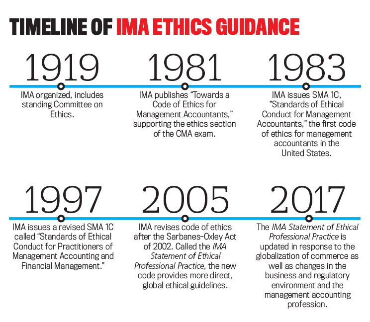 Doing the Right Thing: IMA Updates Ethics Guidance