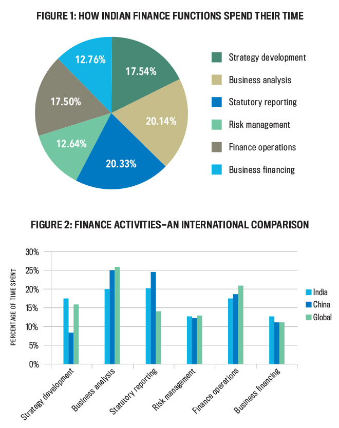 Management Accounting in India - Strategic Finance
