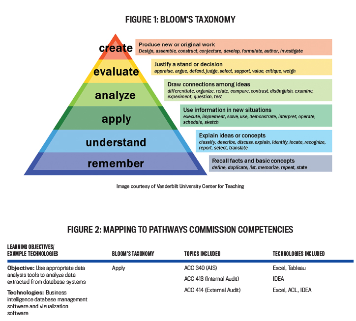 Building Better Accounting Curricula - Strategic Finance