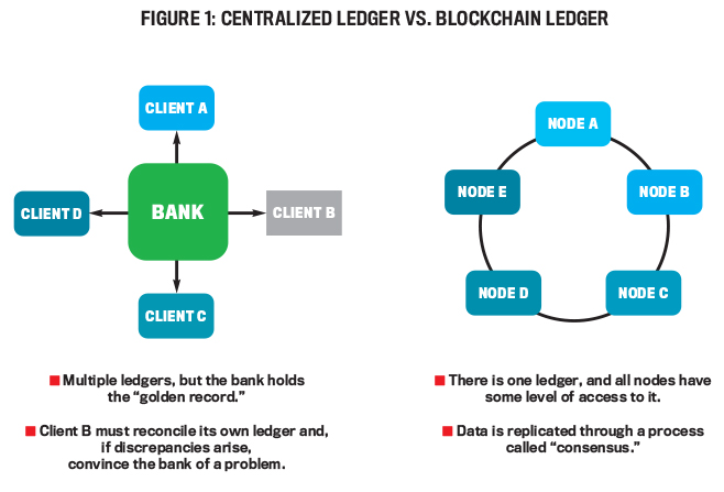 From the Mainframe to the Blockchain - Strategic Finance