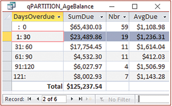 Access: Age Overdue Accounts with Partition - Strategic Finance