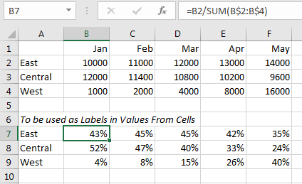 Excel: Clustered Column Chart with Percent of Month